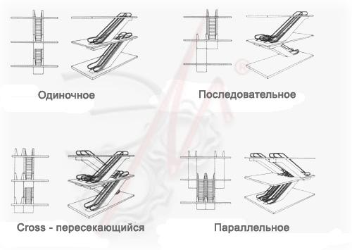 Схемы и типы установки